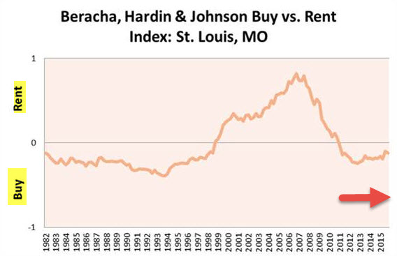 How the Buy vs Rent Index Helps Potential Homebuyers