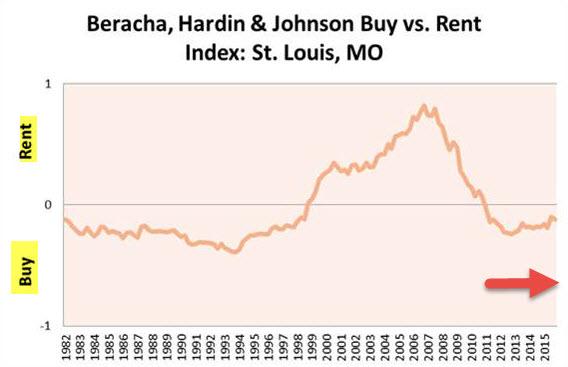 Buy vs Rent Index for St Louis Missouri