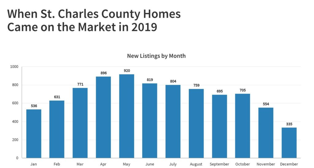 St Charles County New Listings Month by Month 2019