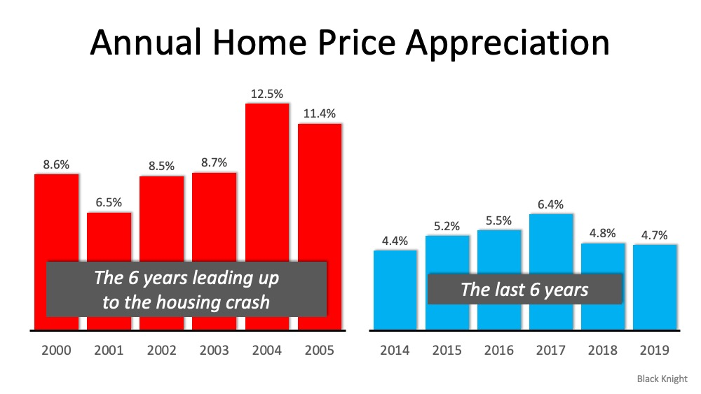 This image has an empty alt attribute; its file name is annual-home-price-appreciation-comparisons.jpg