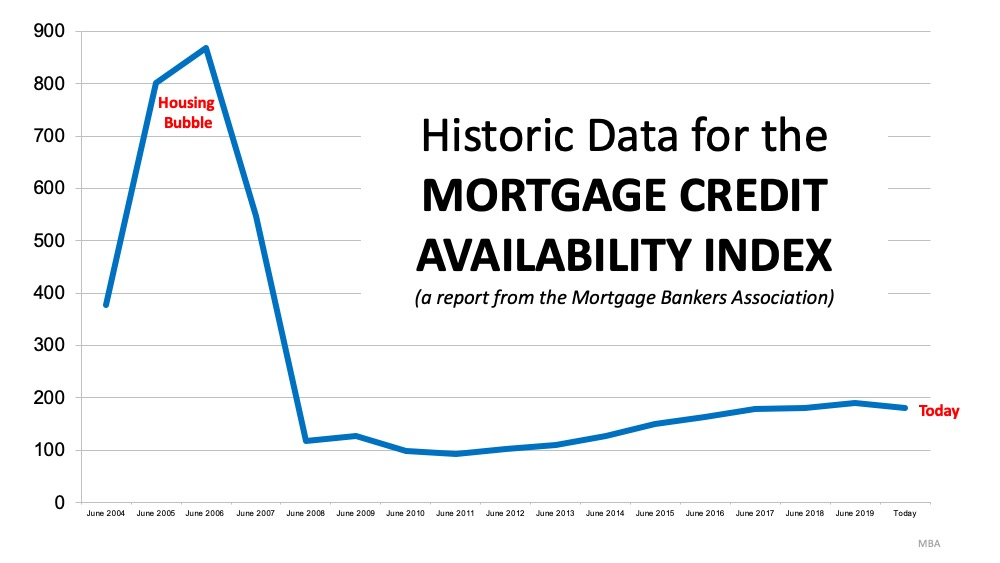 historic data for mortgage credit availability index