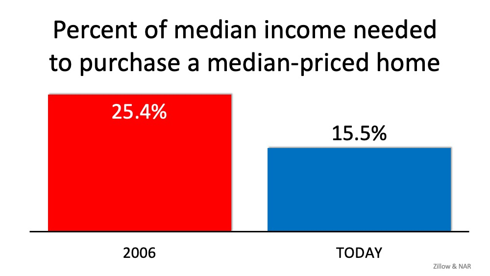 This image has an empty alt attribute; its file name is percent-of-median-income-needed-to-purchase-a-median-priced-home.jpg