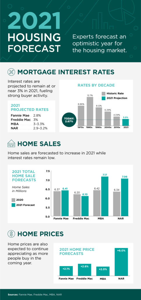 2021 Housing Forecast-What Does the Future Look Like?